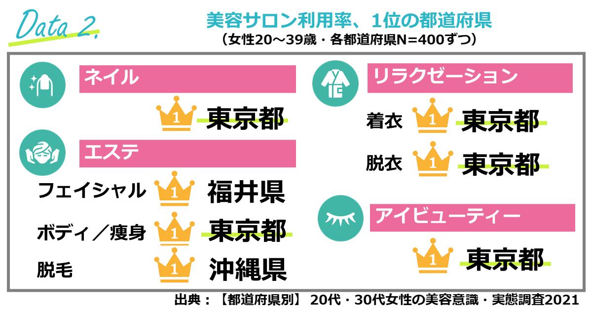 ②各美容サロンの利用率は「東京都」がほぼ1位!