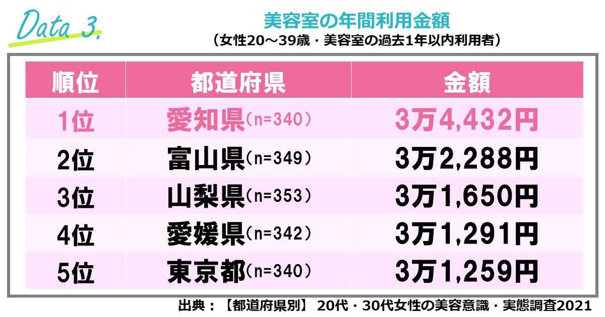 ③美容室の年間利用金額、全国1位は「愛知県」