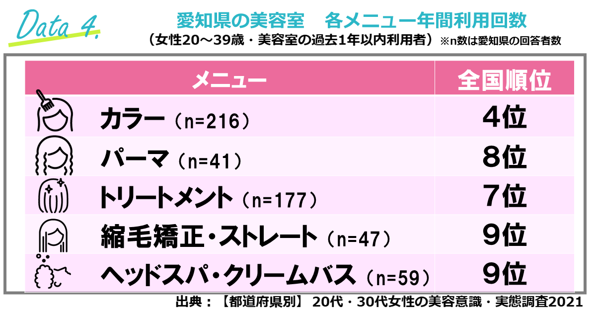 ④高単価メニューの年間利用回数が多い「愛知県」