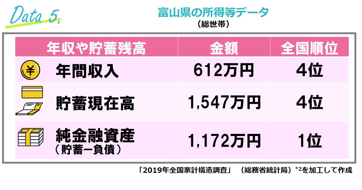 富山県の所得等データ