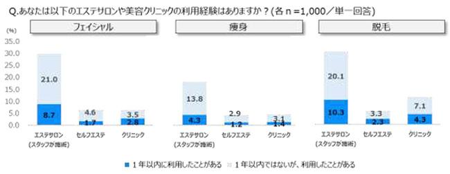 セルフエステ利用経験率はフェイシャル6.3%、痩身4.1%、脱毛5.6% フェイシャル・脱毛ではセルフの理想金額がスタッフ施術エステを上回る