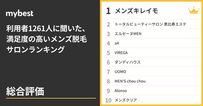 【メンズ脱毛サロン満足度調査】1261人に聞いた総合No.1は『メンズキレイモ』!すべての部門でトップ10入りの高評価