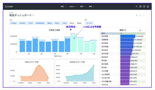 店舗DXを実現させるAIデータ分析プラットフォーム、Innovel サロン版がリリース!
