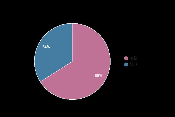 脱毛人気ランキング2021(脱毛に関するアンケート調査)を発表。「脱毛サロン」が過半数を占める。人気の部位は圧倒的に「脇」【女性400人対象】
