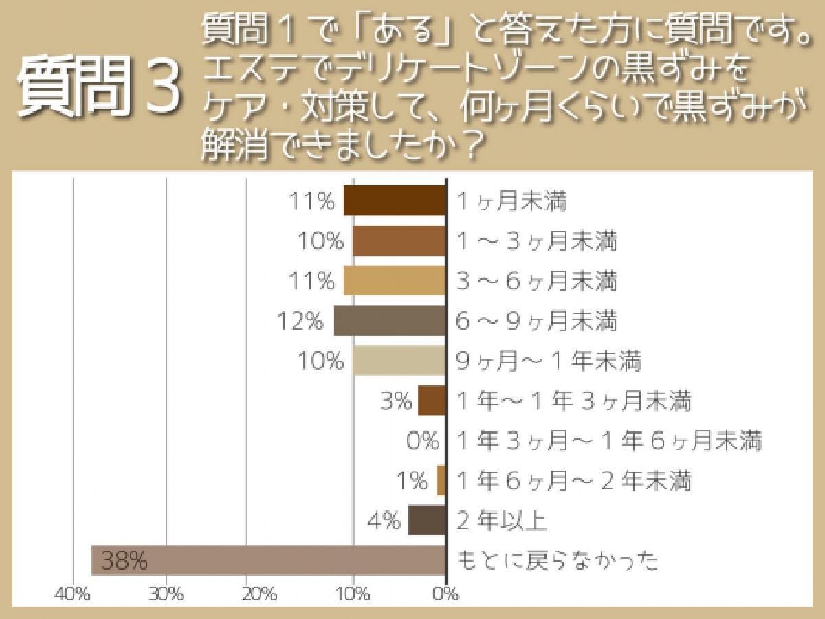 エステでのデリケートゾーンの黒ずみケア経験者は1割!改善期間や費用の把握がポイント